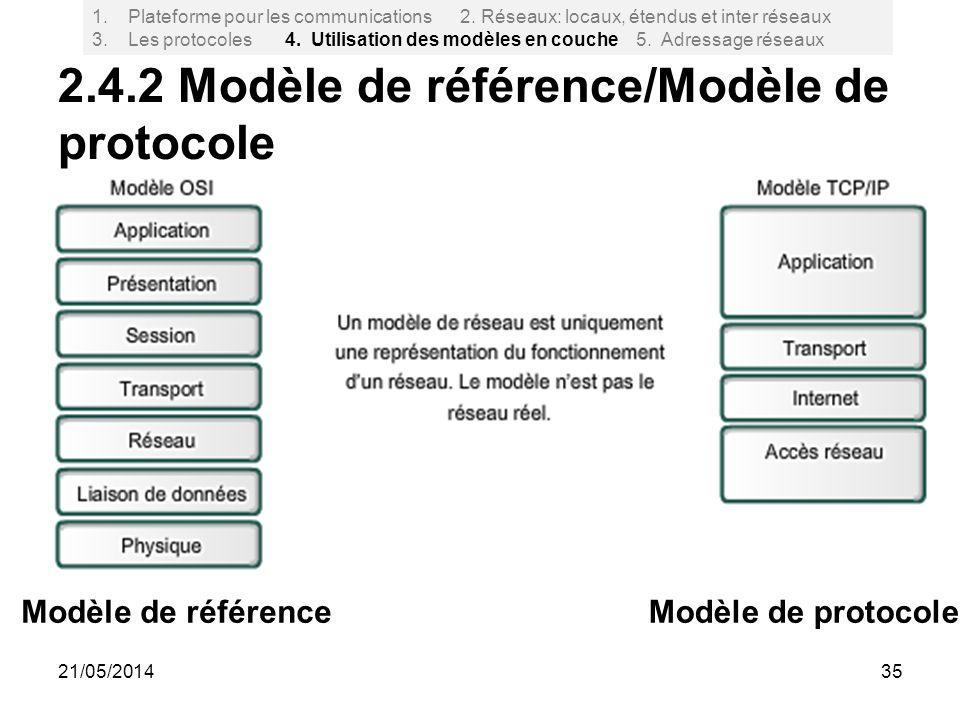 2.4.2 Modèle de référence/Modèle de protocole 35 Modèle de référenceModèle de protocole 1.Plateforme pour les communications 2. Réseaux: locaux, étend