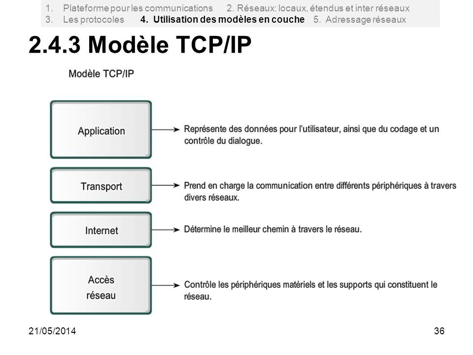 2.4.3 Modèle TCP/IP 36 1.Plateforme pour les communications 2. Réseaux: locaux, étendus et inter réseaux 3. Les protocoles 4. Utilisation des modèles