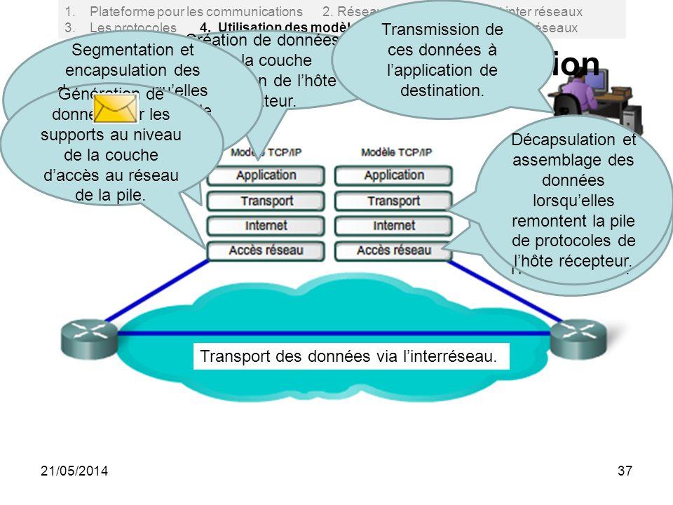 2.4.4 Processus de communication 37 1.Plateforme pour les communications 2. Réseaux: locaux, étendus et inter réseaux 3. Les protocoles 4. Utilisation