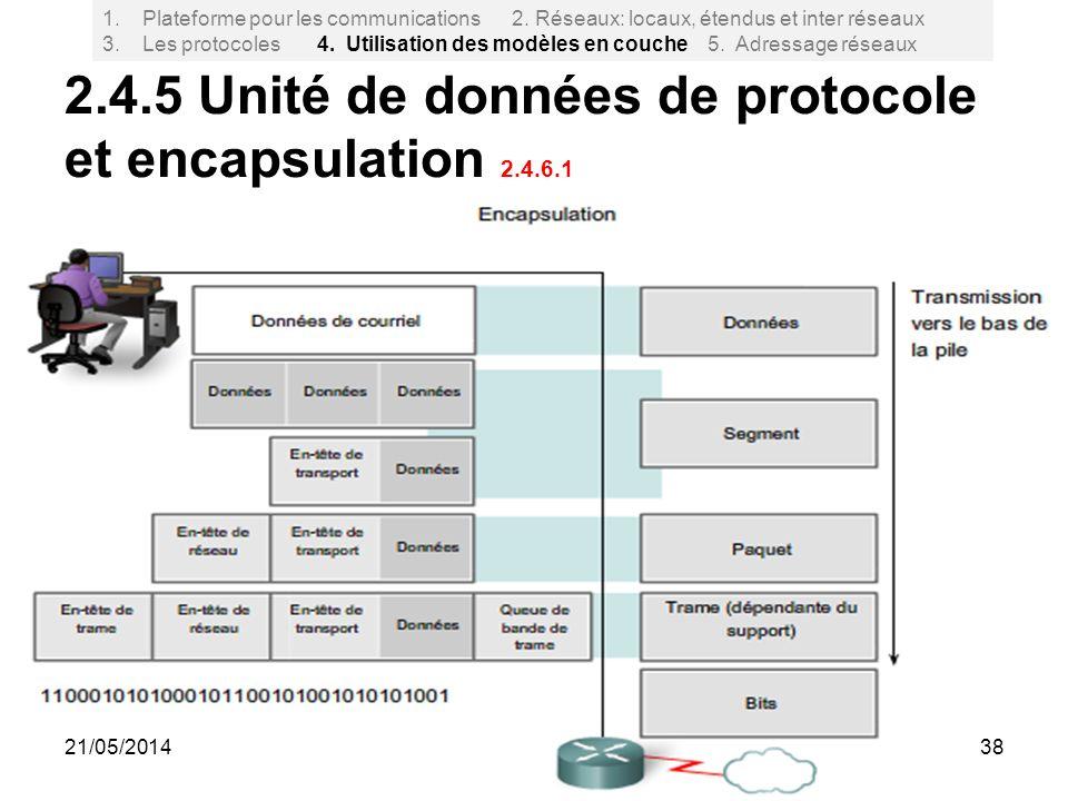 2.4.5 Unité de données de protocole et encapsulation 2.4.6.1 38 1.Plateforme pour les communications 2. Réseaux: locaux, étendus et inter réseaux 3. L