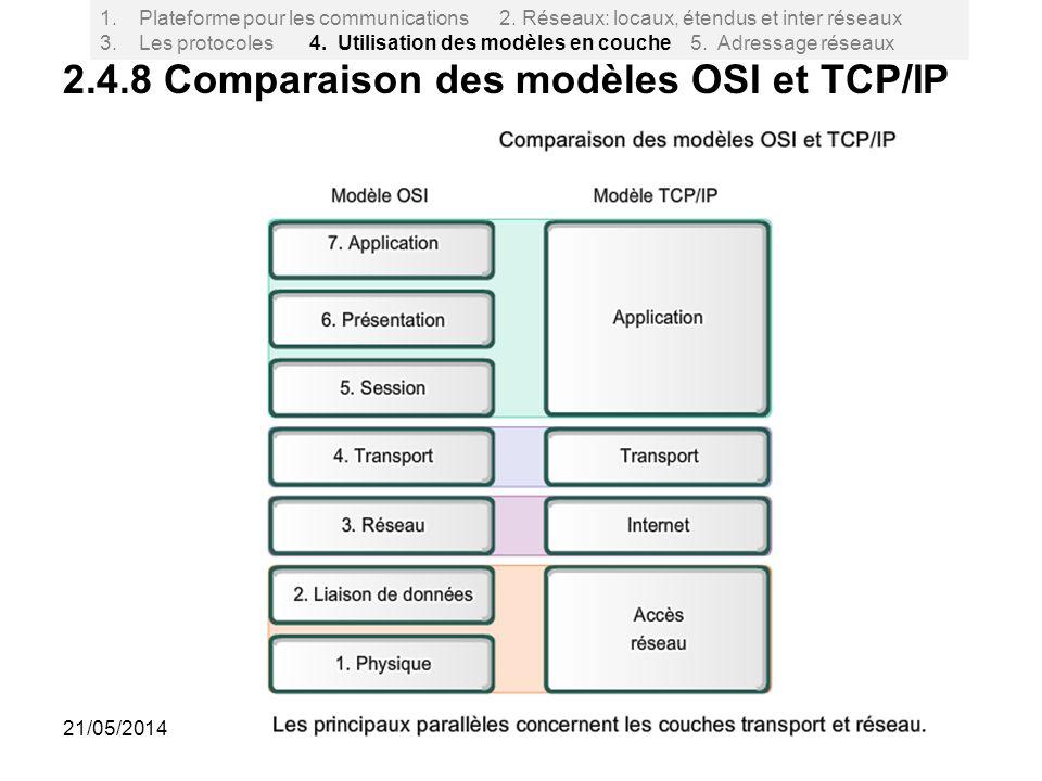 41 2.4.8 Comparaison des modèles OSI et TCP/IP 1.Plateforme pour les communications 2. Réseaux: locaux, étendus et inter réseaux 3. Les protocoles 4.