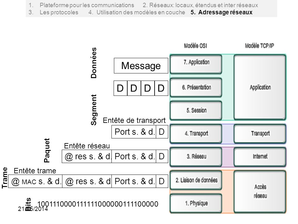 44 @ MAC s. & d.@ res s. & d.Port s. & d. @ res s. & d.Port s. & d. Message DDDD Données D Segment Entête de transport D Entête réseau Paquet D Entête