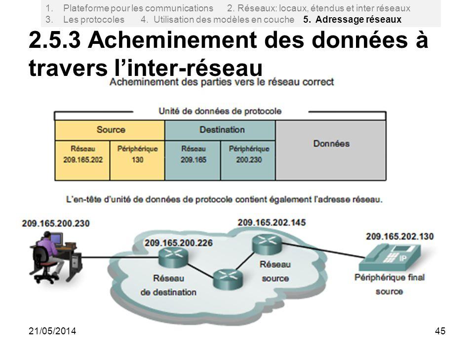 45 2.5.3 Acheminement des données à travers linter-réseau 1.Plateforme pour les communications 2. Réseaux: locaux, étendus et inter réseaux 3. Les pro