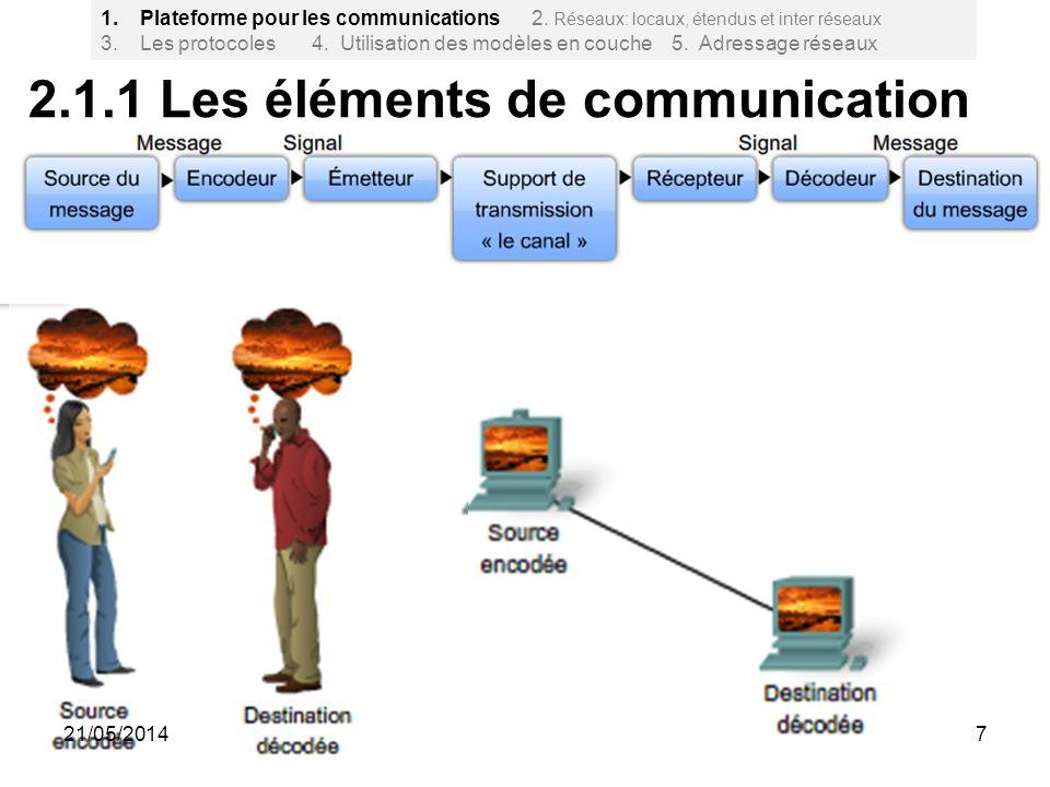 2.1.1 Les éléments de communication 7 1.Plateforme pour les communications 2. Réseaux: locaux, étendus et inter réseaux 3. Les protocoles 4. Utilisati