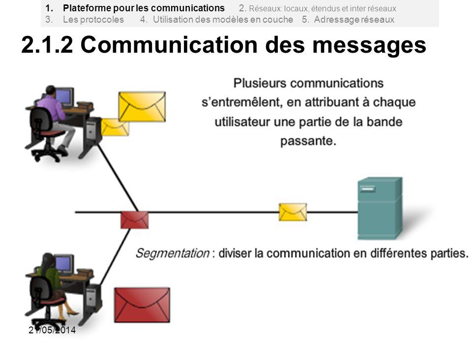 2.1.2 Communication des messages 8 1.Plateforme pour les communications 2. Réseaux: locaux, étendus et inter réseaux 3. Les protocoles 4. Utilisation