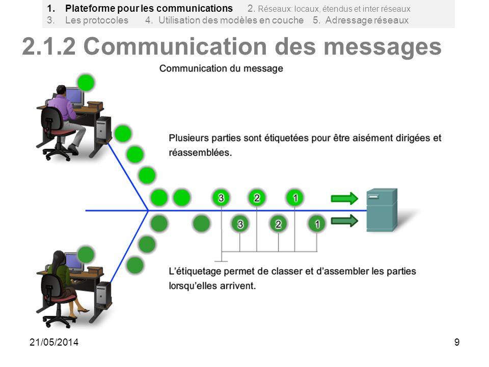 9 2.1.2 Communication des messages 1.Plateforme pour les communications 2. Réseaux: locaux, étendus et inter réseaux 3. Les protocoles 4. Utilisation