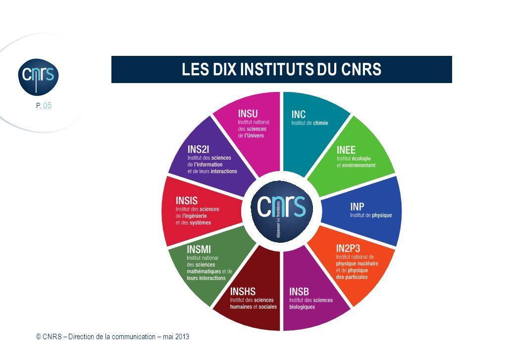 I Le CNRS couvre la totalité des disciplines scientifiques : I mathématiques I physique I sciences de linformation I physique nucléaire et des particules I sciences de lUnivers I chimie I biologie I sciences humaines et sociales I écologie et environnement I ingénierie et systèmes I Les recherches sont menées par plus de 1 000 laboratoires I 95 % des recherches sont effectuées en partenariat avec des universités, des instituts de recherche nationaux, européens et internationaux et des entreprises privées dans le cadre d unités mixtes de recherche (UMR) LE CNRS PRÉSENT DANS TOUS LES CHAMPS DE LA CONNAISSANCE P.