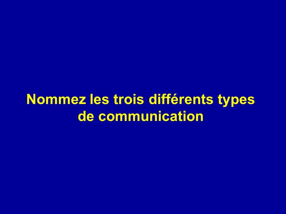 1. Émetteur 2. Récepteur(s) 3. Message 4. Canal de transmission du message 5. Bruit