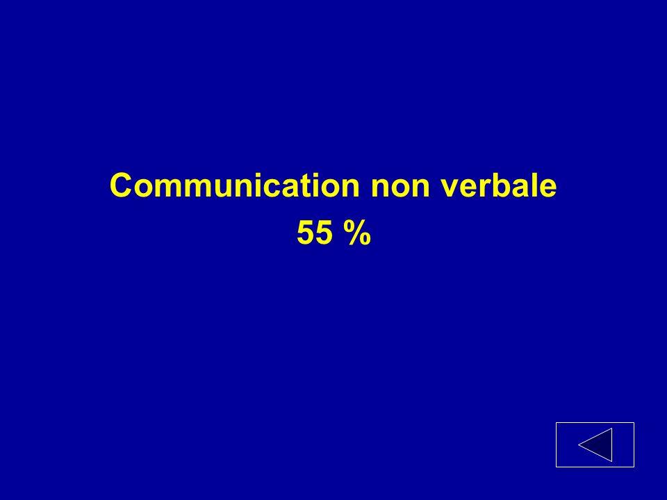 Parmi les types de communication efficace, quelle composante offre le plus grand pourcentage dimpact