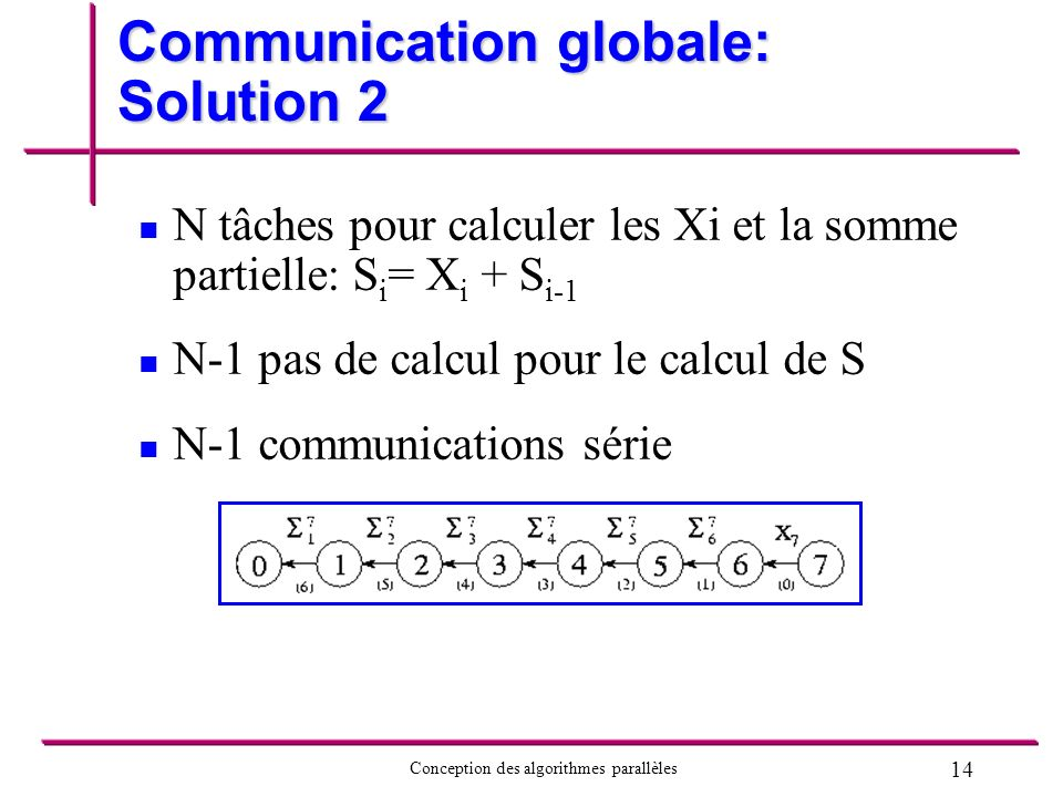 14 Conception des algorithmes parallèles Communication globale: Solution 2 N tâches pour calculer les Xi et la somme partielle: S i = X i + S i-1 N-1