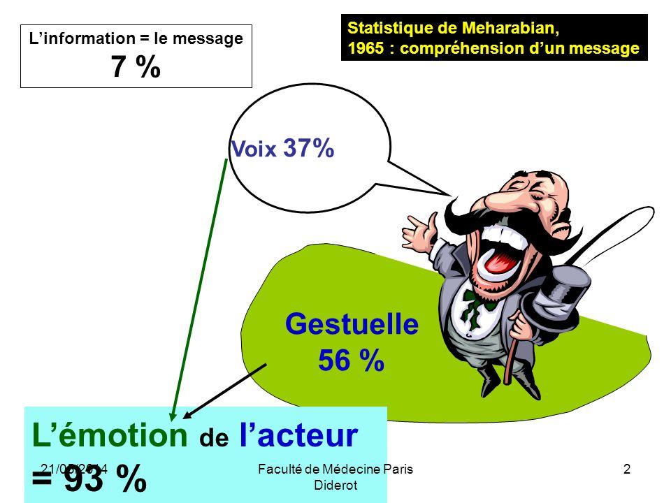 Linformation = le message 7 % Gestuelle 56 % Lémotion de lacteur = 93 % Voix 37% Statistique de Meharabian, 1965 : compréhension dun message 21/05/201