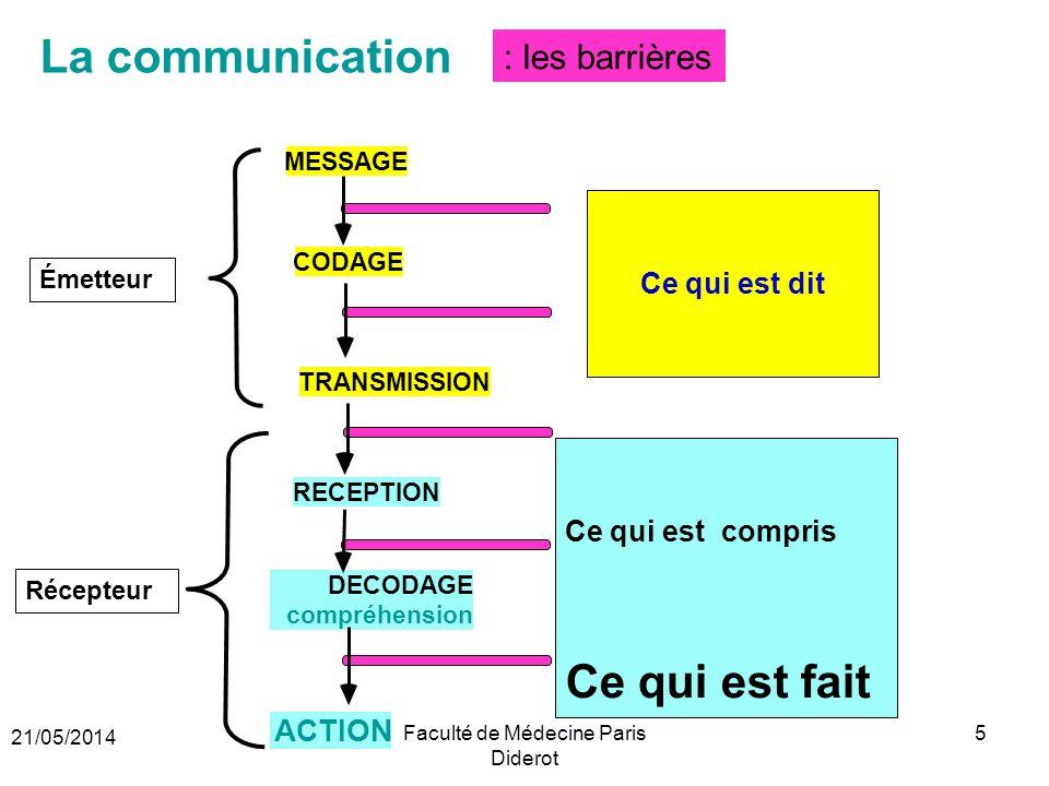 Ce qui est compris Ce qui est fait : les barrières La communication Ce qui est dit MESSAGE CODAGE TRANSMISSION Émetteur RECEPTION DECODAGE compréhensi