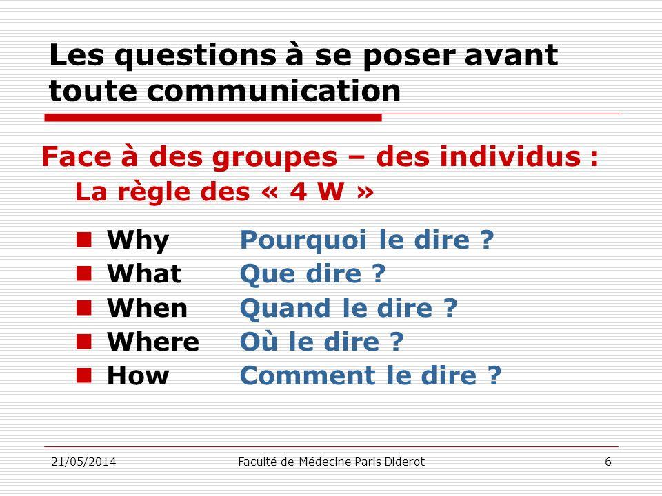 Les questions à se poser avant toute communication Face à des groupes – des individus : La règle des « 4 W » Why Pourquoi le dire ? What Que dire ? Wh