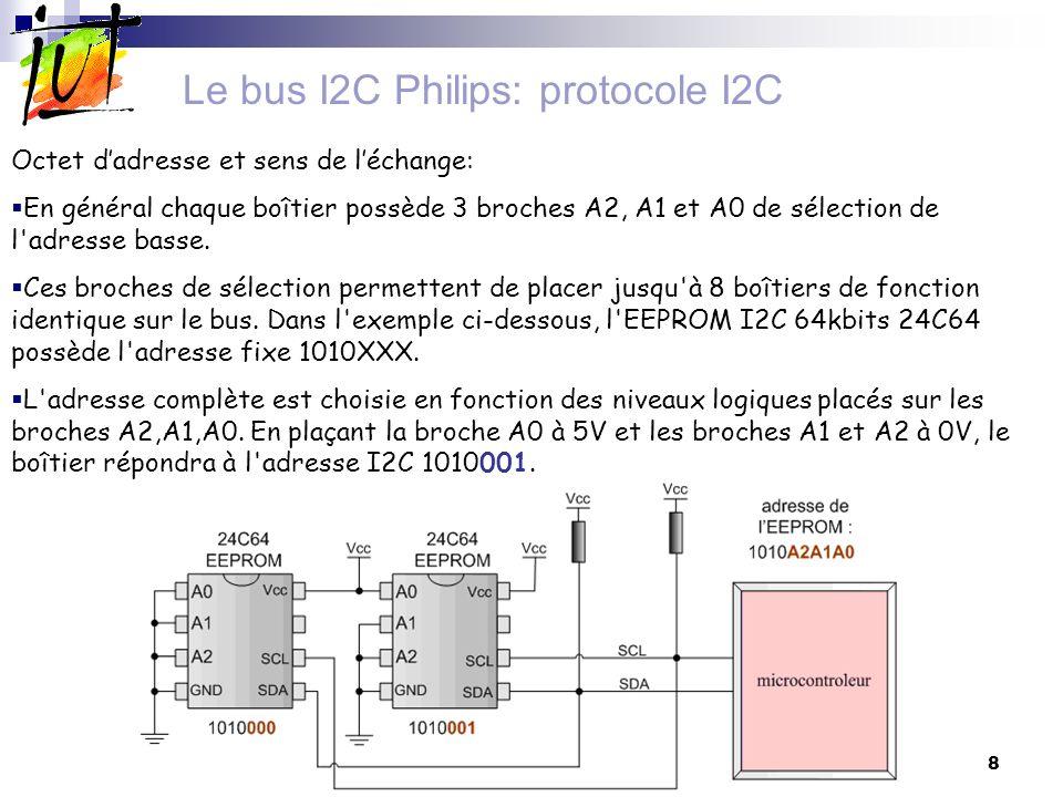 9 Le bus I2C Philips: protocole I2C Mécanisme dacquittement dun Octet recu: Chaque octet de donnée transmis (contenant @I2C et R/W=) est suivi par l émission d un bit dacquittement (ou ACK).