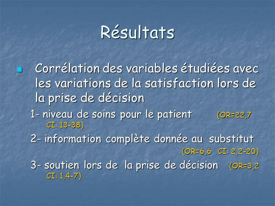 Résultats Corrélation des variables étudiées avec les variations de la satisfaction lors de la prise de décision Corrélation des variables étudiées avec les variations de la satisfaction lors de la prise de décision 1- niveau de soins pour le patient (OR=22,7 CI: 13-38) 2- information complète donnée au substitut (OR=6,6 CI: 2,2-20) 3- soutien lors de la prise de décision (OR=3,2 CI: 1,4-7)