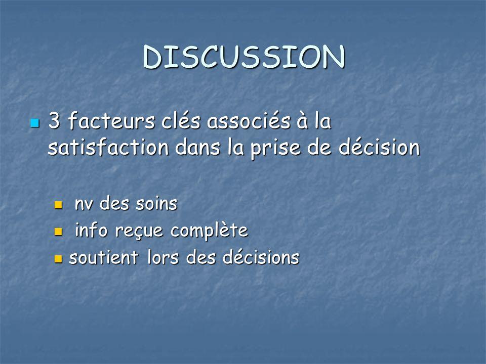 DISCUSSION 3 facteurs clés associés à la satisfaction dans la prise de décision 3 facteurs clés associés à la satisfaction dans la prise de décision nv des soins nv des soins info reçue complète info reçue complète soutient lors des décisions soutient lors des décisions
