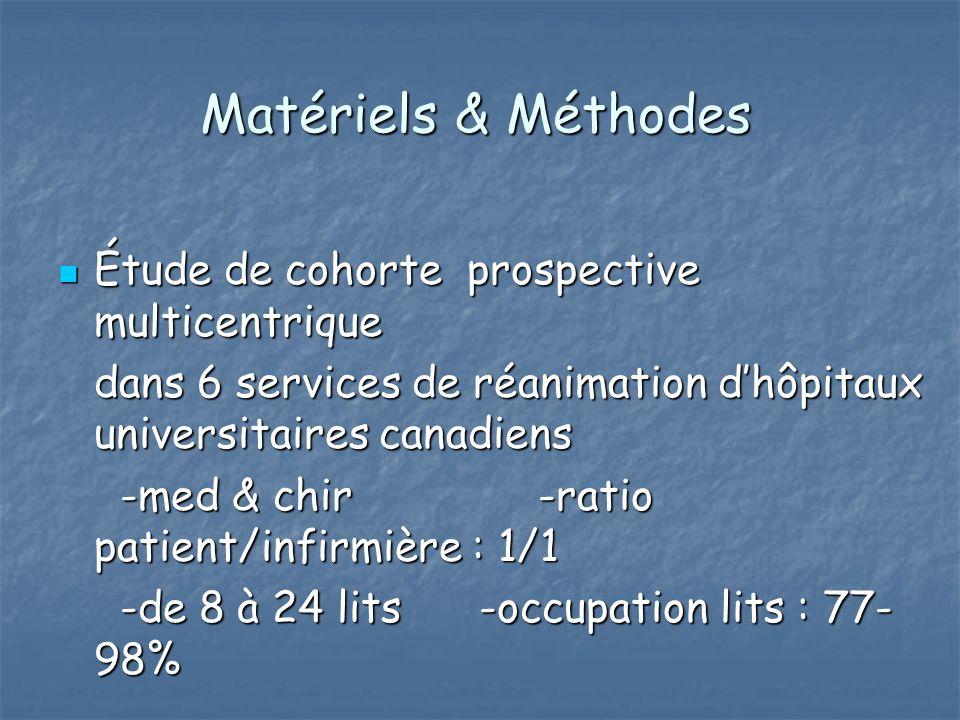 Matériels & Méthodes Étude de cohorte prospective multicentrique Étude de cohorte prospective multicentrique dans 6 services de réanimation dhôpitaux universitaires canadiens -med & chir-ratio patient/infirmière : 1/1 -med & chir-ratio patient/infirmière : 1/1 -de 8 à 24 lits -occupation lits : 77- 98% -de 8 à 24 lits -occupation lits : 77- 98%