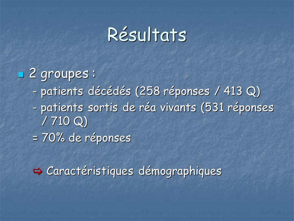 Résultats 2 groupes : 2 groupes : - patients décédés (258 réponses / 413 Q) - patients sortis de réa vivants (531 réponses / 710 Q) = 70% de réponses Caractéristiques démographiques Caractéristiques démographiques
