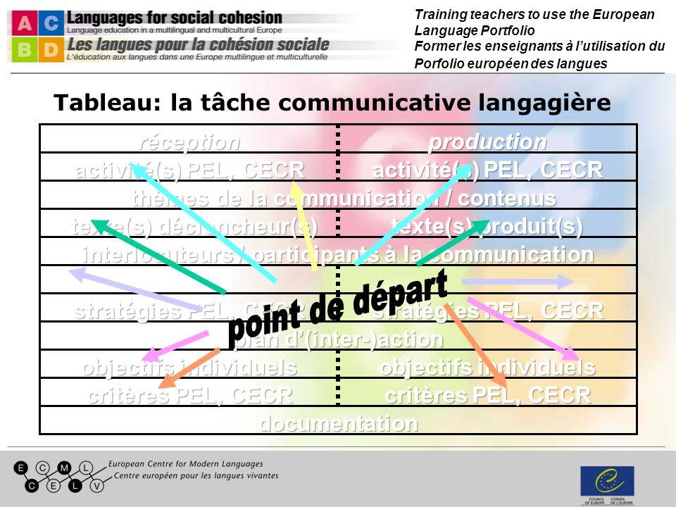 Training teachers to use the European Language Portfolio Former les enseignants à lutilisation du Porfolio européen des langues Tableau: la tâche communicative langagière