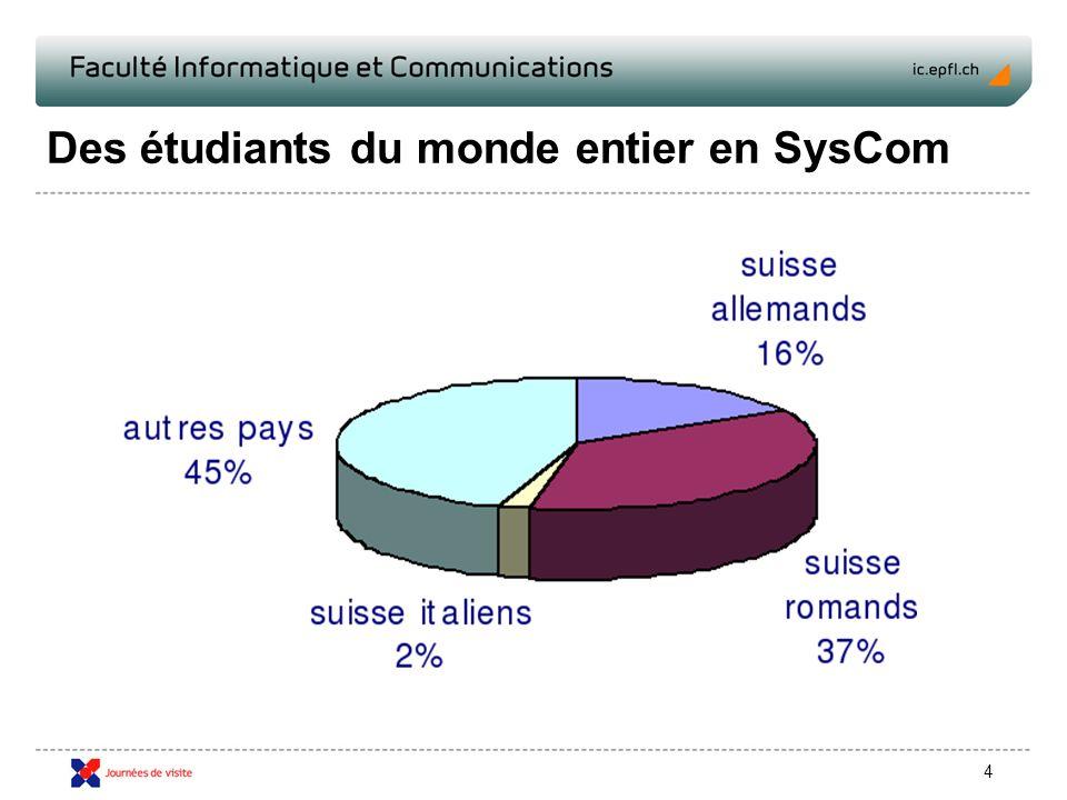 4 Des étudiants du monde entier en SysCom