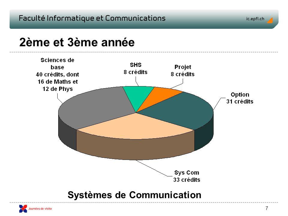 7 2ème et 3ème année Systèmes de Communication