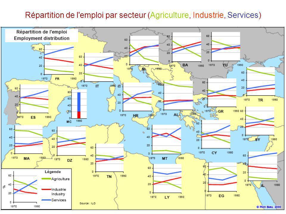 Mars 25-26 Tunis stefano.gazziano@enea.it Répartition de l'emploi par secteur (Agriculture, Industrie, Services)