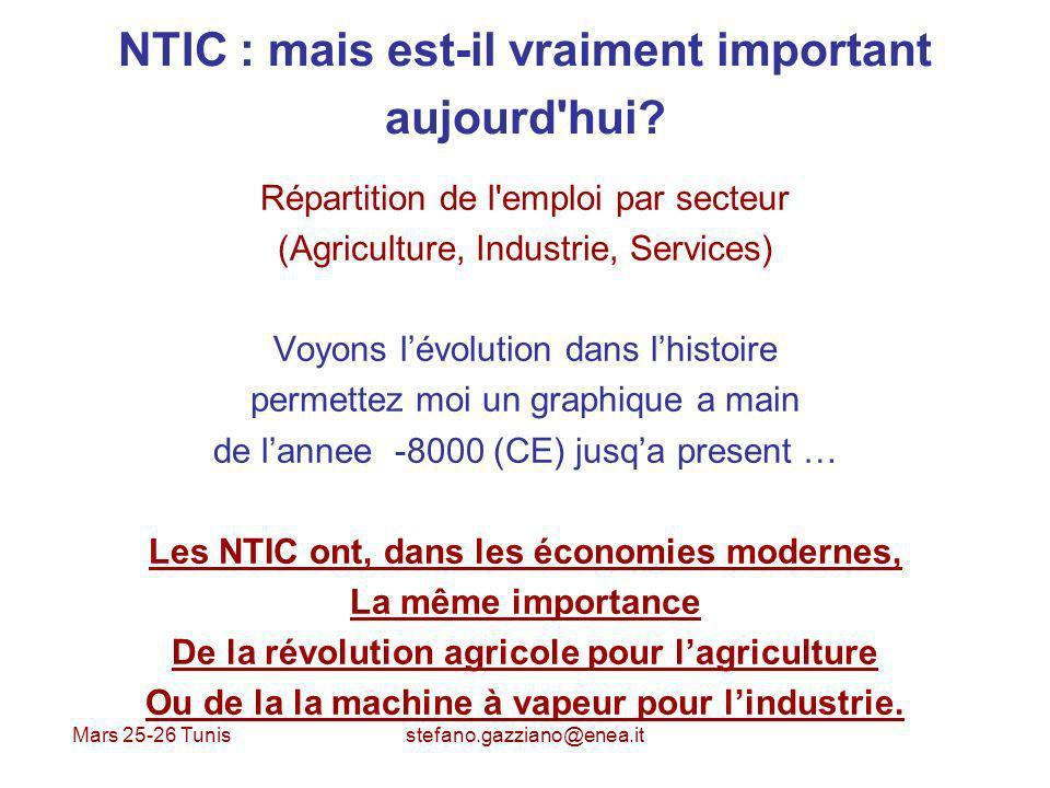 Mars 25-26 Tunis stefano.gazziano@enea.it NTIC : mais est-il vraiment important aujourd'hui? Répartition de l'emploi par secteur (Agriculture, Industr
