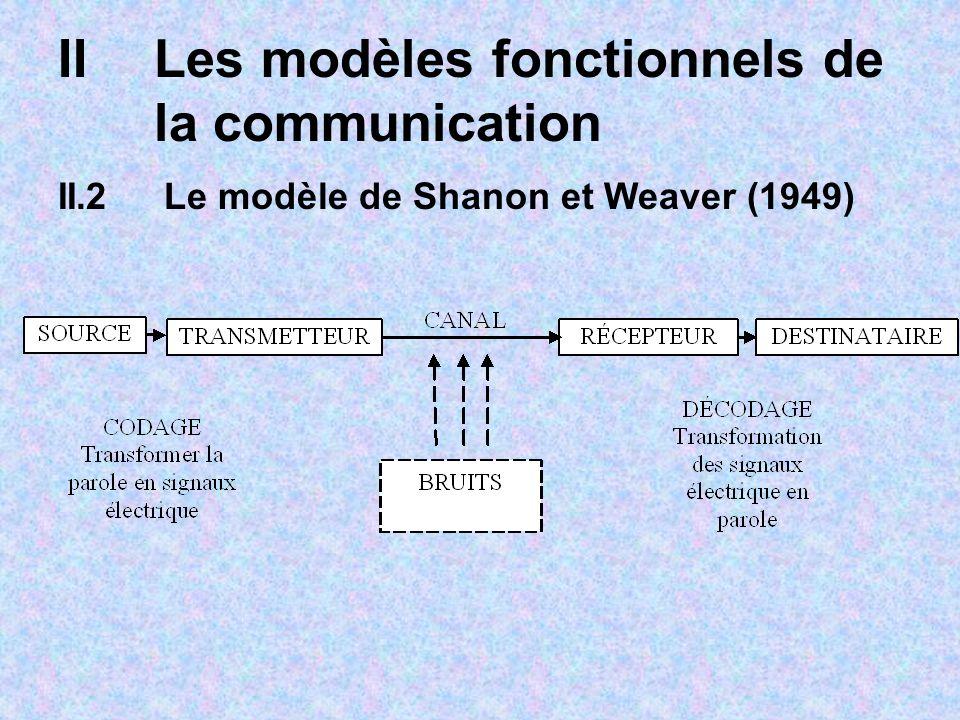IILes modèles fonctionnels de la communication II.2 Le modèle de Shanon et Weaver (1949)