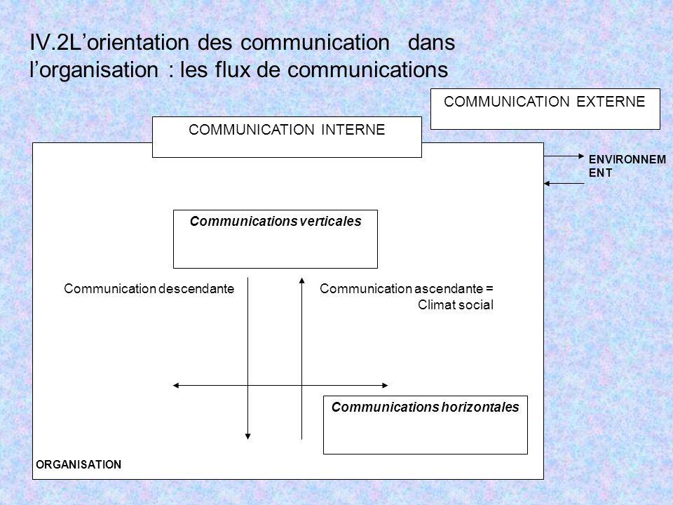 Communications verticales COMMUNICATION INTERNE Communication ascendante = Climat social Communication descendante Communications horizontales COMMUNICATION EXTERNE ORGANISATION ENVIRONNEM ENT IV.2Lorientation des communicationdans lorganisation : les flux de communications