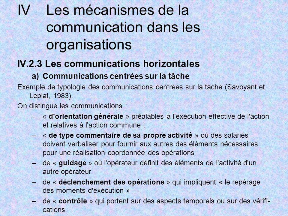 IVLes mécanismes de la communication dans les organisations IV.2.3 Les communications horizontales a)Communications centrées sur la tâche Exemple de typologie des communications centrées sur la tache (Savoyant et Leplat, 1983).