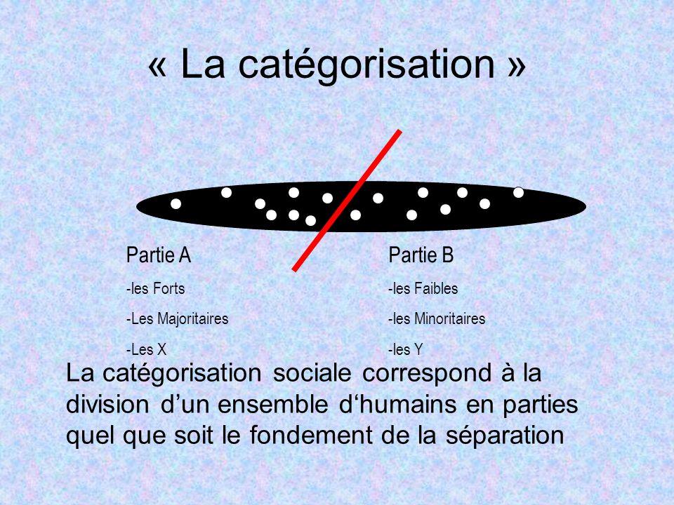 « La catégorisation » La catégorisation sociale correspond à la division dun ensemble dhumains en parties quel que soit le fondement de la séparation Partie A -les Forts -Les Majoritaires -Les X Partie B -les Faibles -les Minoritaires -les Y