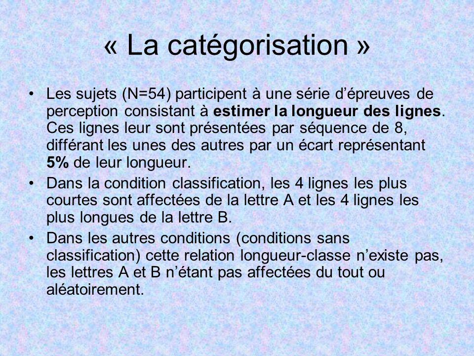 « La catégorisation » Les sujets (N=54) participent à une série dépreuves de perception consistant à estimer la longueur des lignes. Ces lignes leur s
