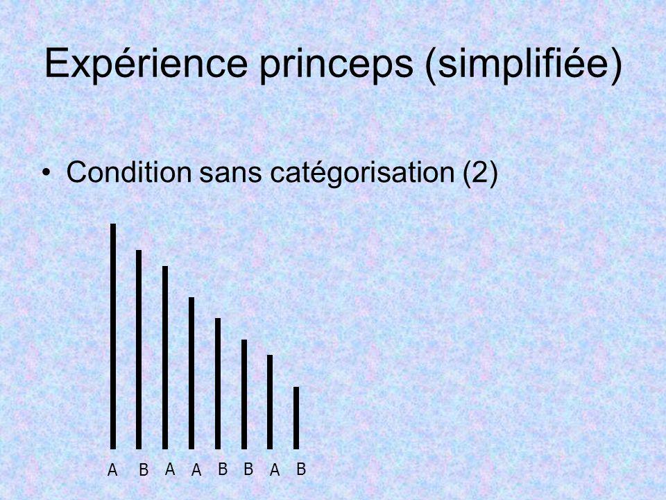 Expérience princeps (simplifiée) Condition sans catégorisation (2) AB A A BB A B