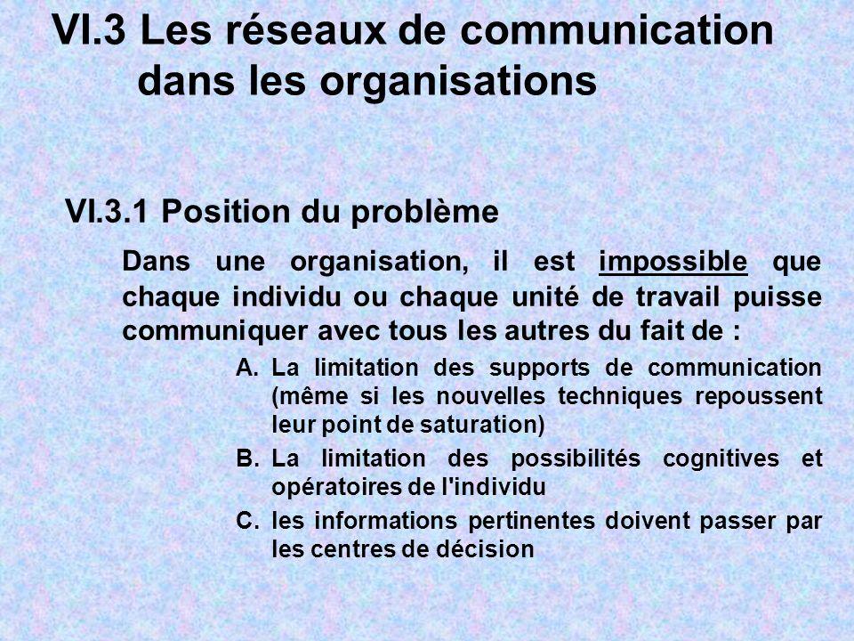 VI.3 Les réseaux de communication dans les organisations VI.3.1 Position du problème Dans une organisation, il est impossible que chaque individu ou c