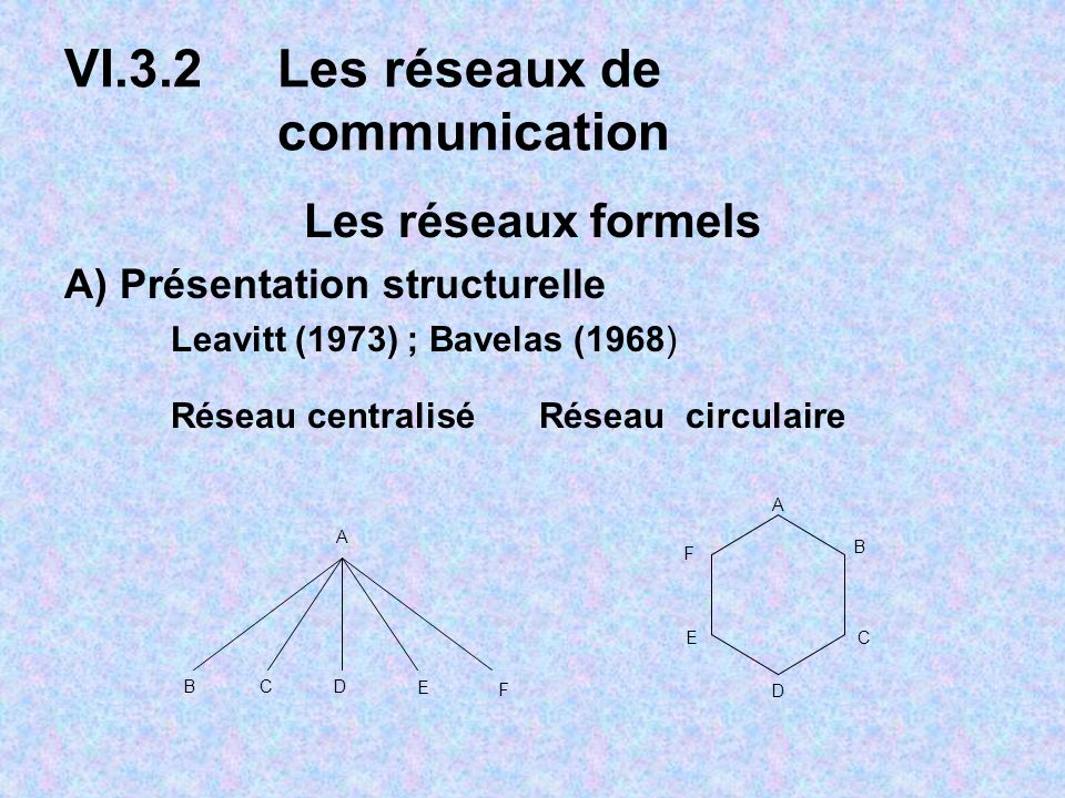 VI.3.2Les réseaux de communication Les réseaux formels A) Présentation structurelle Leavitt (1973) ; Bavelas (1968) Réseau centralisé Réseau circulaire A BCD E F A B C D E F