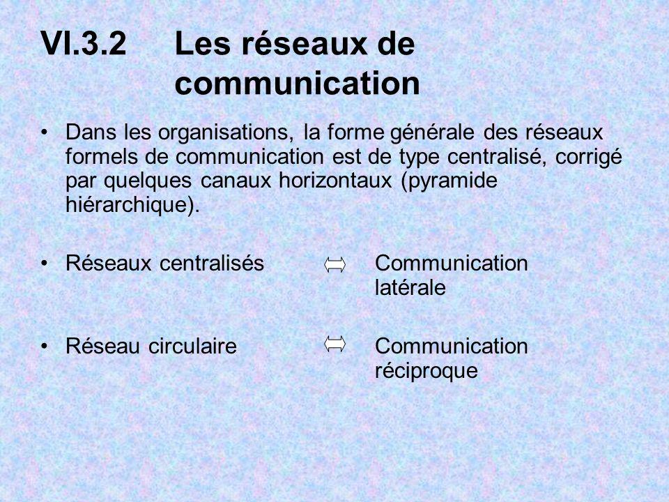 VI.3.2Les réseaux de communication Dans les organisations, la forme générale des réseaux formels de communication est de type centralisé, corrigé par quelques canaux horizontaux (pyramide hiérarchique).