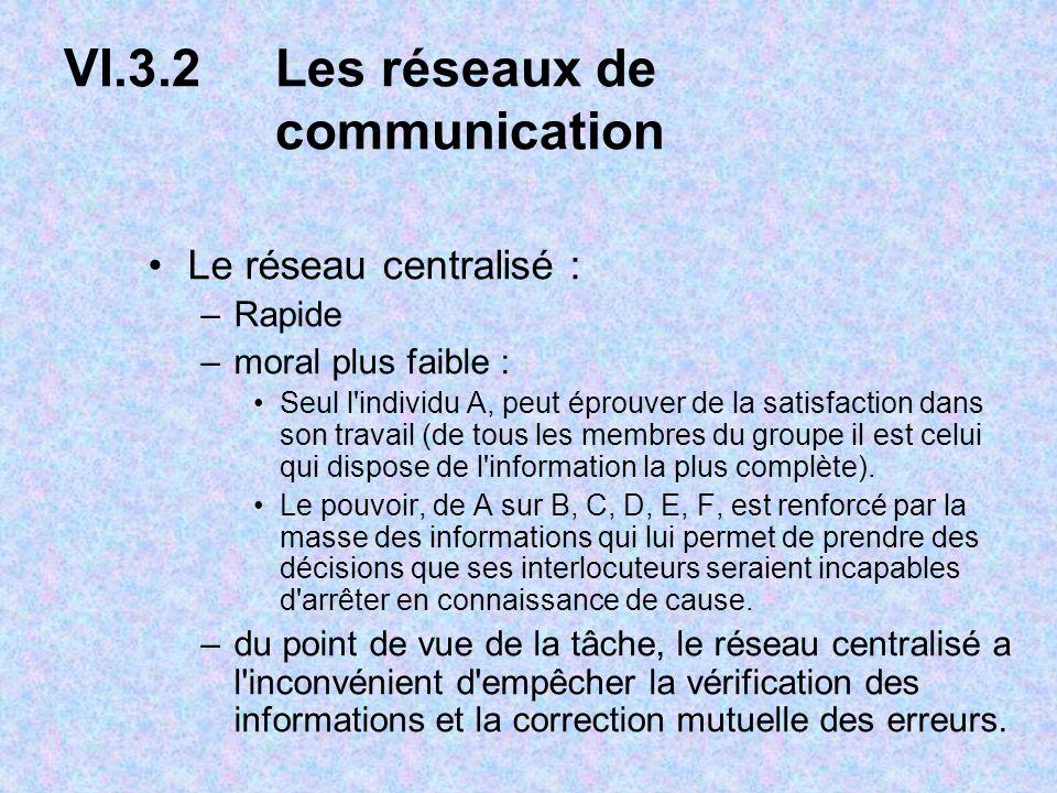 VI.3.2Les réseaux de communication Le réseau centralisé : –Rapide –moral plus faible : Seul l individu A, peut éprouver de la satisfaction dans son travail (de tous les membres du groupe il est celui qui dispose de l information la plus complète).