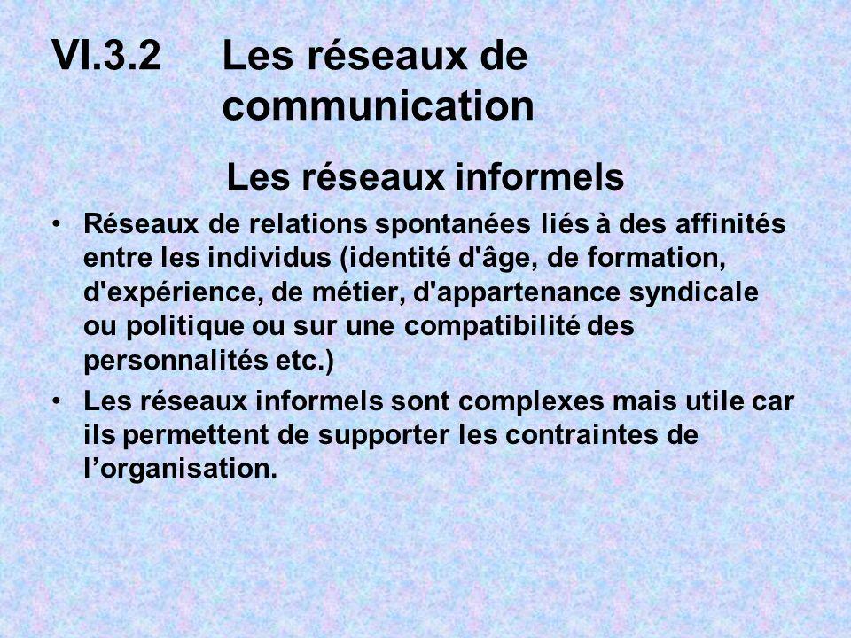 VI.3.2Les réseaux de communication Les réseaux informels Réseaux de relations spontanées liés à des affinités entre les individus (identité d'âge, de