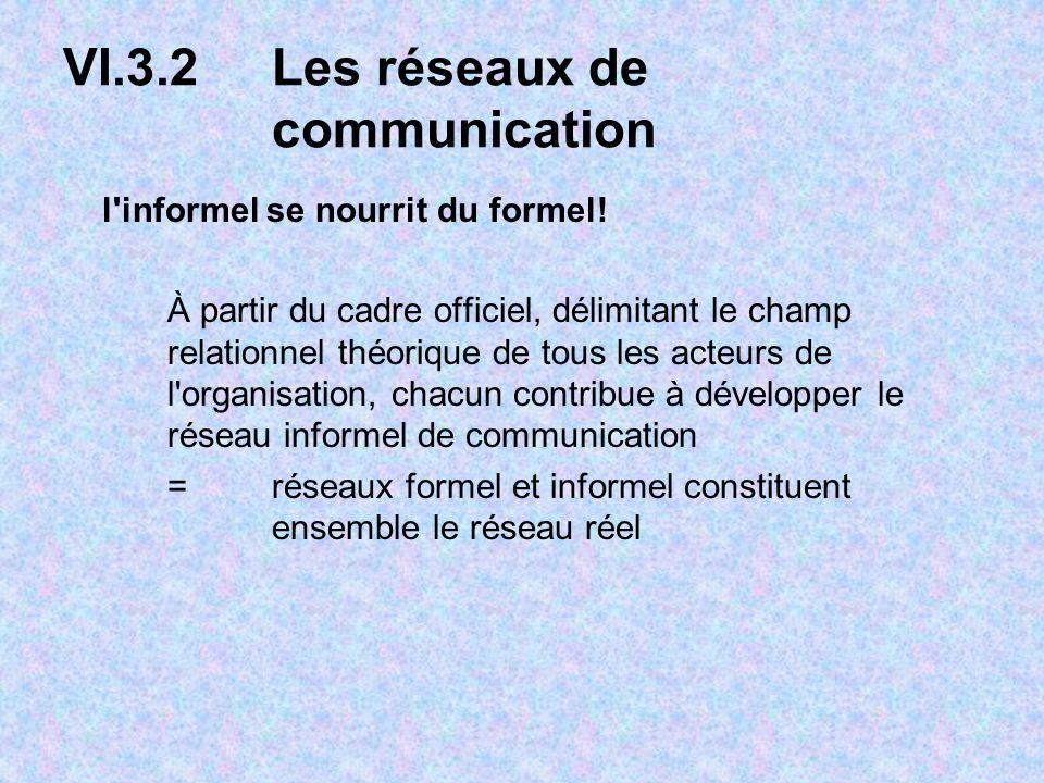 VI.3.2Les réseaux de communication l'informel se nourrit du formel! À partir du cadre officiel, délimitant le champ relationnel théorique de tous les