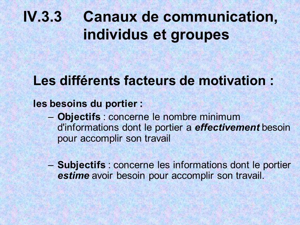 IV.3.3 Canaux de communication, individus et groupes Les différents facteurs de motivation : les besoins du portier : –Objectifs : concerne le nombre