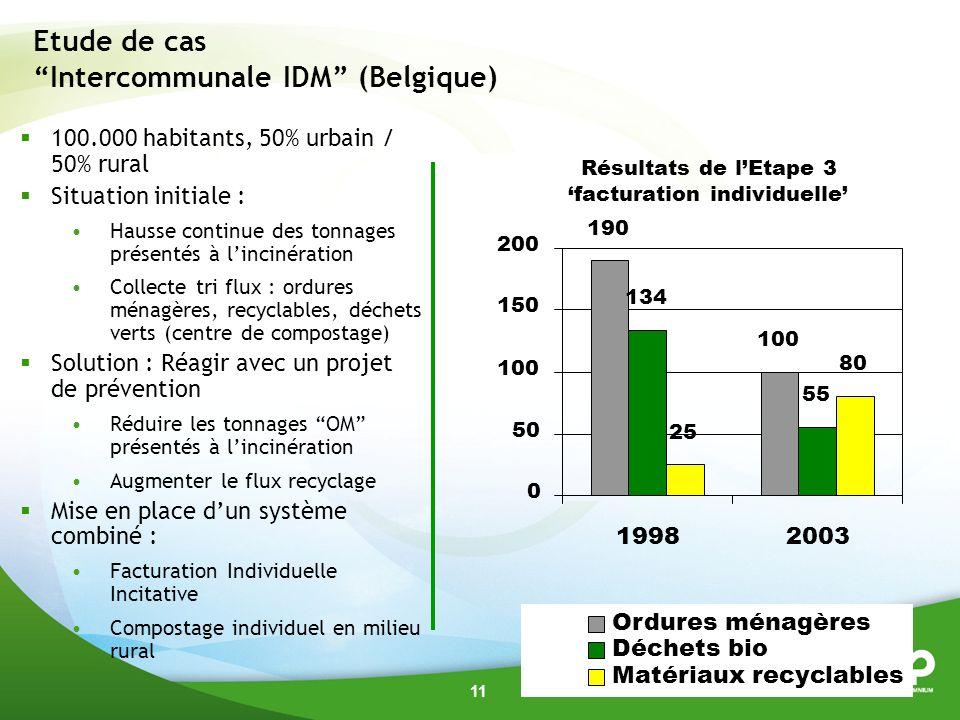 11 Etude de cas Intercommunale IDM (Belgique) 100.000 habitants, 50% urbain / 50% rural Situation initiale : Hausse continue des tonnages présentés à lincinération Collecte tri flux : ordures ménagères, recyclables, déchets verts (centre de compostage) Solution : Réagir avec un projet de prévention Réduire les tonnages OM présentés à lincinération Augmenter le flux recyclage Mise en place dun système combiné : Facturation Individuelle Incitative Compostage individuel en milieu rural 190 100 134 55 25 80 0 50 100 150 200 19982003 Ordures ménagères Déchets bio Matériaux recyclables Résultats de lEtape 3 facturation individuelle