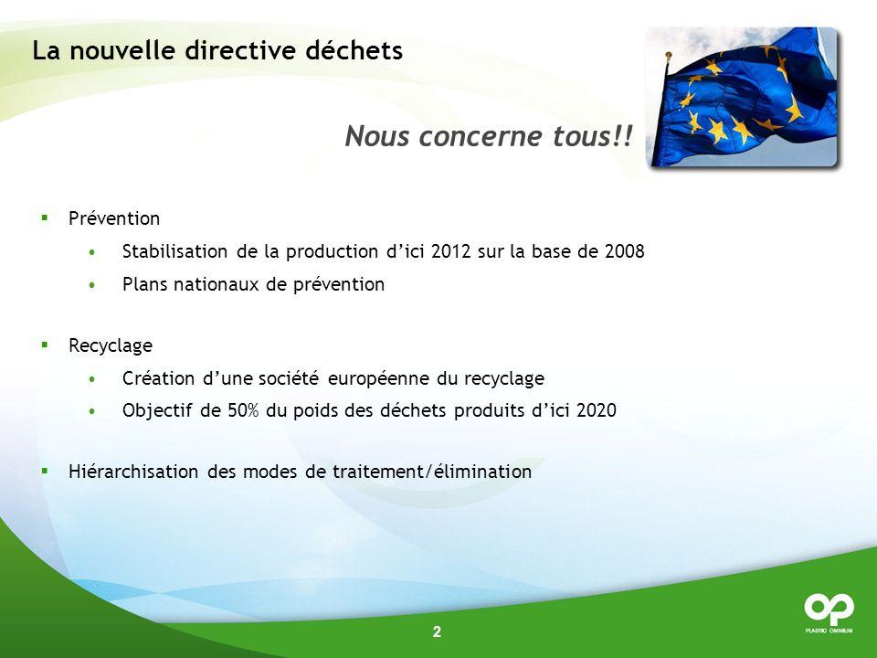 2 La nouvelle directive déchets Prévention Stabilisation de la production dici 2012 sur la base de 2008 Plans nationaux de prévention Recyclage Création dune société européenne du recyclage Objectif de 50% du poids des déchets produits dici 2020 Hiérarchisation des modes de traitement/élimination Nous concerne tous!!