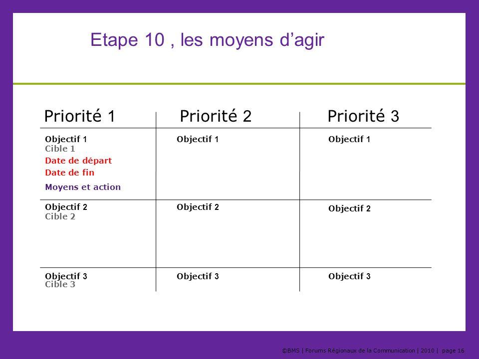 ©BMS   Forums Régionaux de la Communication   2010   page 16 Etape 10, les moyens dagir Priorité 1 Priorité 3 Priorité 2 Objectif 1 Objectif 2 Objecti