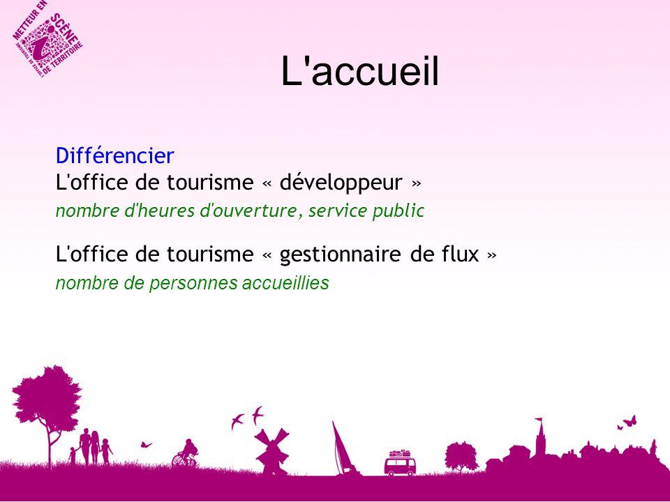 Différencier L office de tourisme « développeur » nombre d heures d ouverture, service public L office de tourisme « gestionnaire de flux » nombre de personnes accueillies