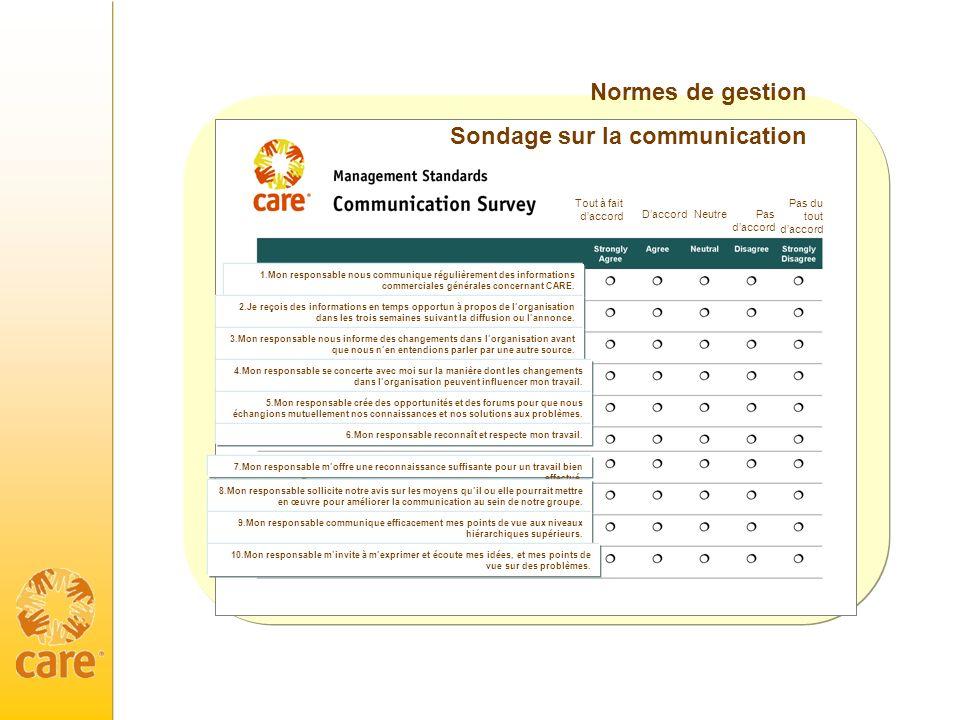 Normes de gestion Sondage sur la communication 1.Mon responsable nous communique régulièrement des informations commerciales générales concernant CARE