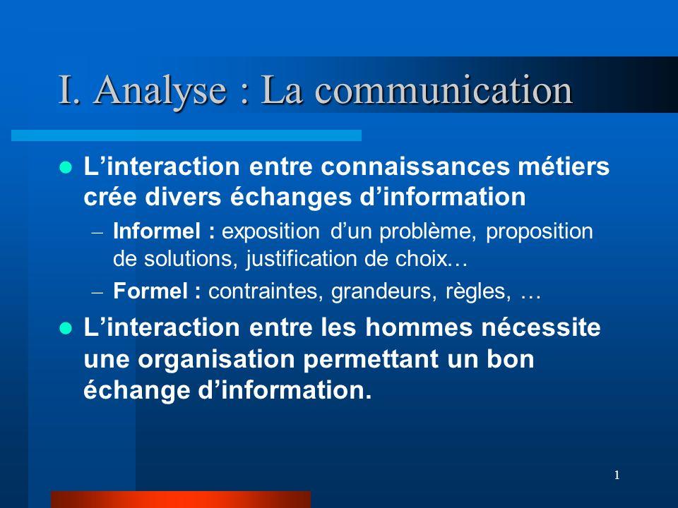 1 I. Analyse : La communication Linteraction entre connaissances métiers crée divers échanges dinformation – Informel : exposition dun problème, propo