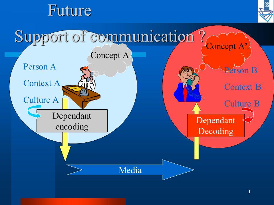 1 Support of communication ? Media Dependant encoding Dependant Decoding Future Future Concept A Person A Context A Culture A Person B Context B Cultu