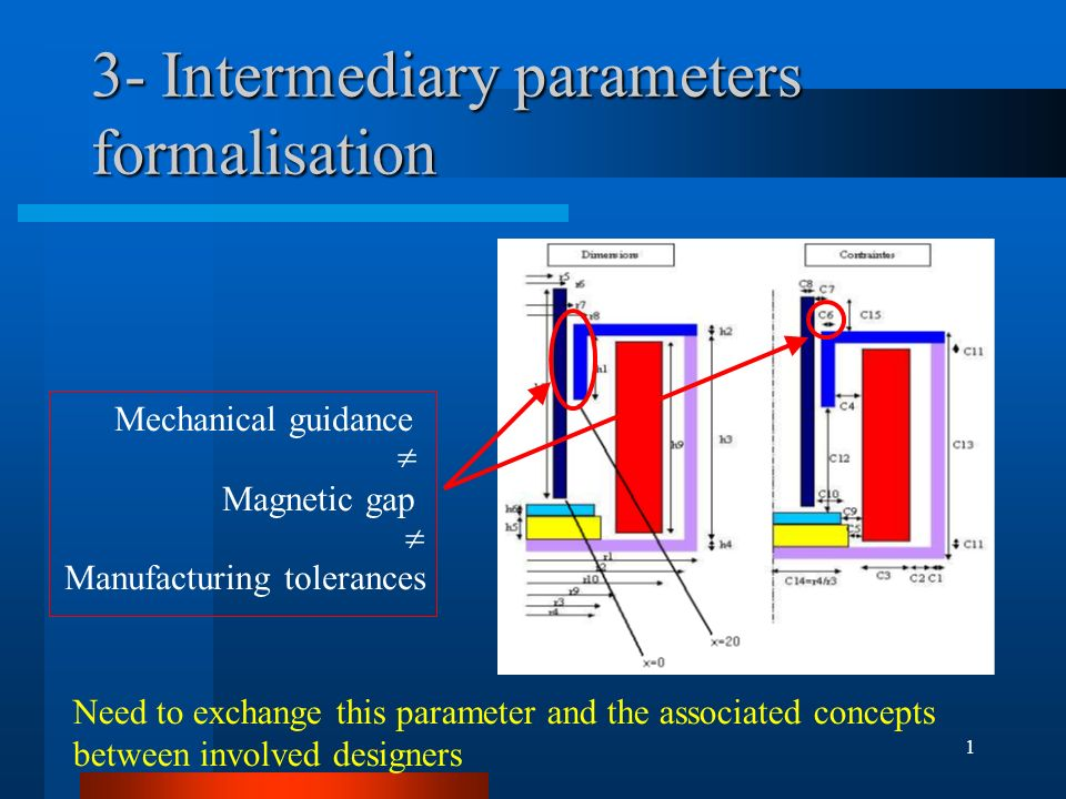 1 3- Intermediary parameters formalisation Mechanical guidance Magnetic gap Manufacturing tolerances Need to exchange this parameter and the associate