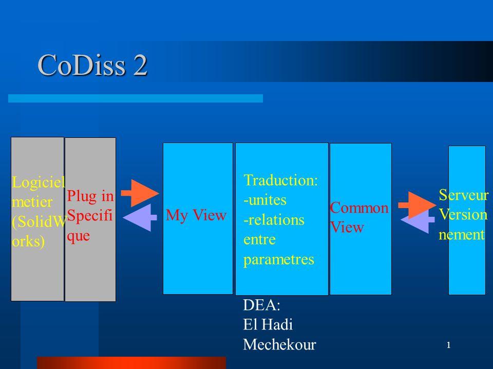 1 CoDiss 2 Logiciel metier (SolidW orks) Plug in Specifi que My View Traduction: -unites -relations entre parametres Common View Serveur Version nemen
