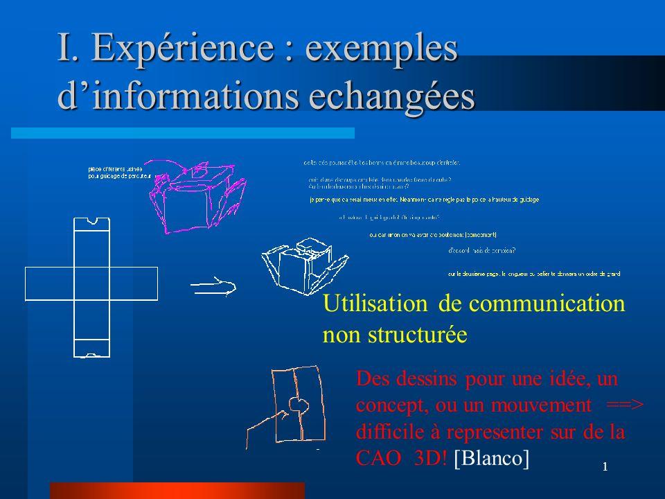 1 I. Expérience : exemples dinformations echangées Utilisation de communication non structurée Des dessins pour une idée, un concept, ou un mouvement